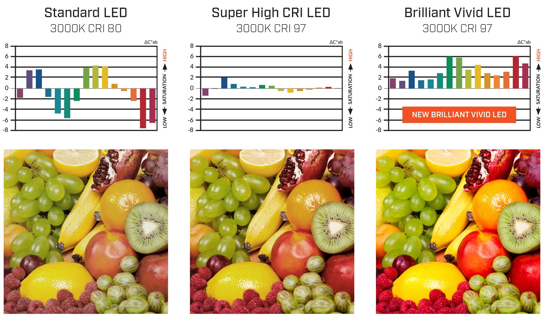 Vivid-Article-CRI-Comparision-Images.jpg#asset:5081
